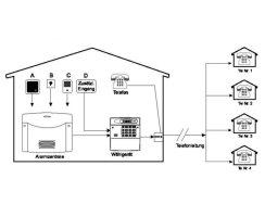 ABUS AZ6301 Terxon PSTN Wählgerät analog Sprache Alarm Telefonwählgerät