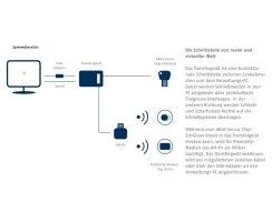 ABUS Seccor Transfergerät TG-SKM zur Offline Datenübergabe