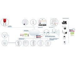 ABUS FUSG35010A Smartvest Funk-Türgong Klingel Innensirene Alarm Signal Innen